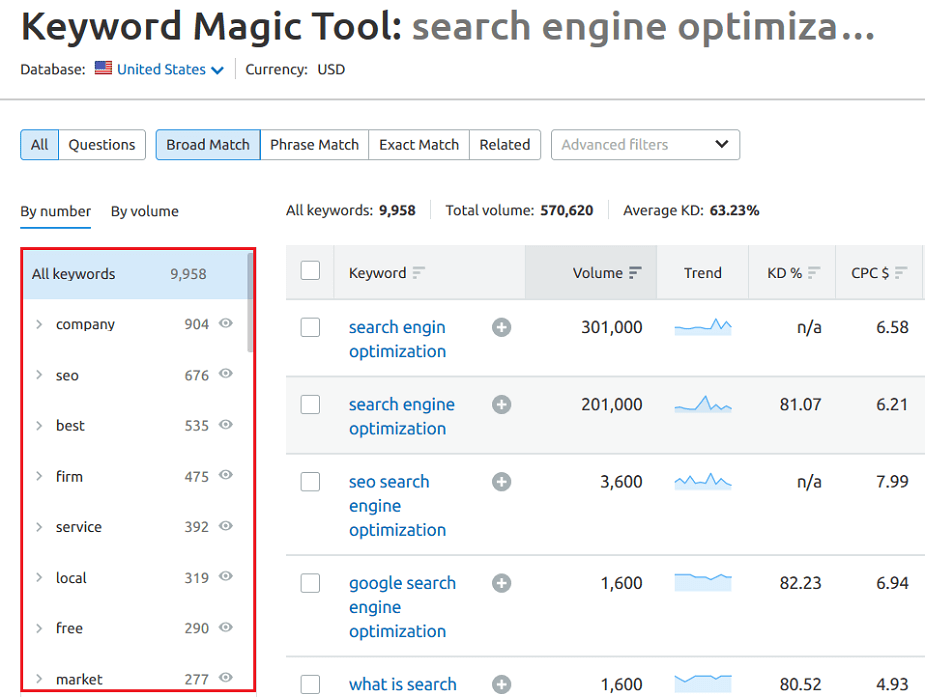 semrush guide - accompanying keywords
