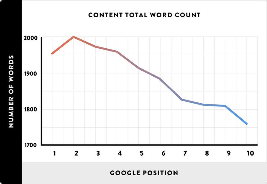 content length and serps